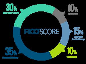 ce_FICO-Score-chart